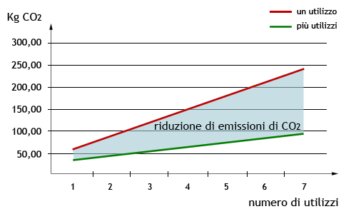 EFV_emissioni co2
