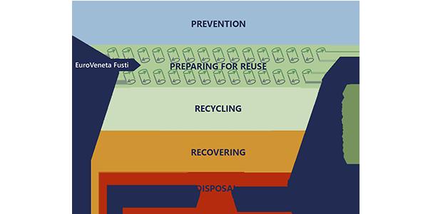 piramide della gestione dei rifiuti